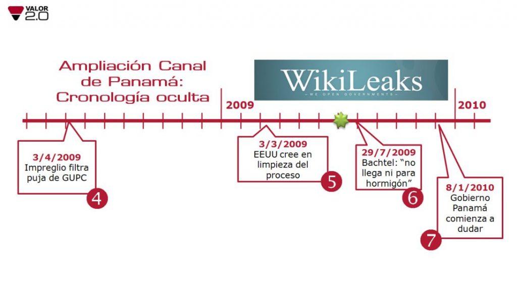 GesProy CanalPanama2 cronologia oculta