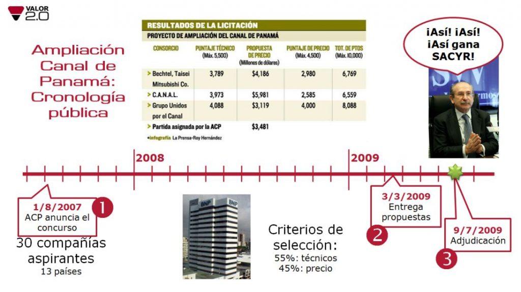 Cronología pública ampliación Canal Panamá