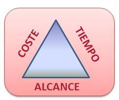 GesProy Triangulo PMI