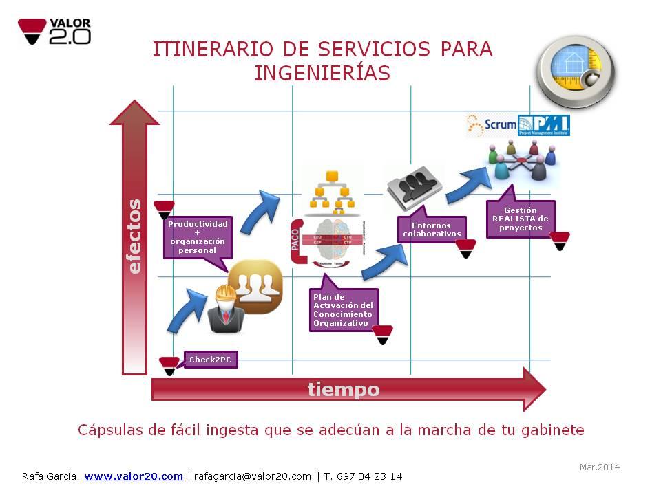 Itinerario de servicios de valor 2.0 para ingenierias
