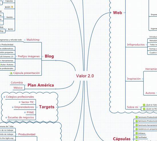 mapa mental del nuevo valor 2.0