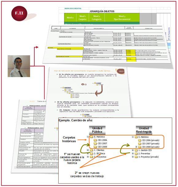 Plan de Activación del Conocimiento Organizativo (PACO)