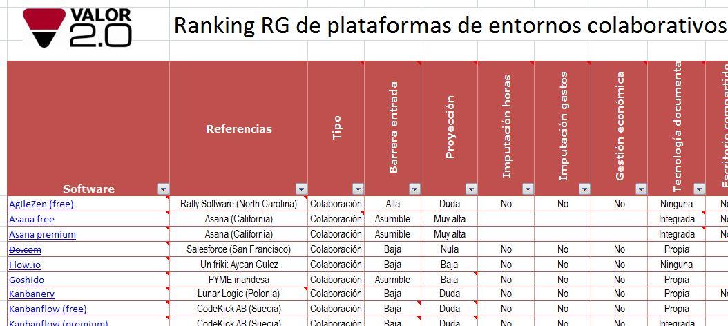 Entornos colaborativos. Ranking