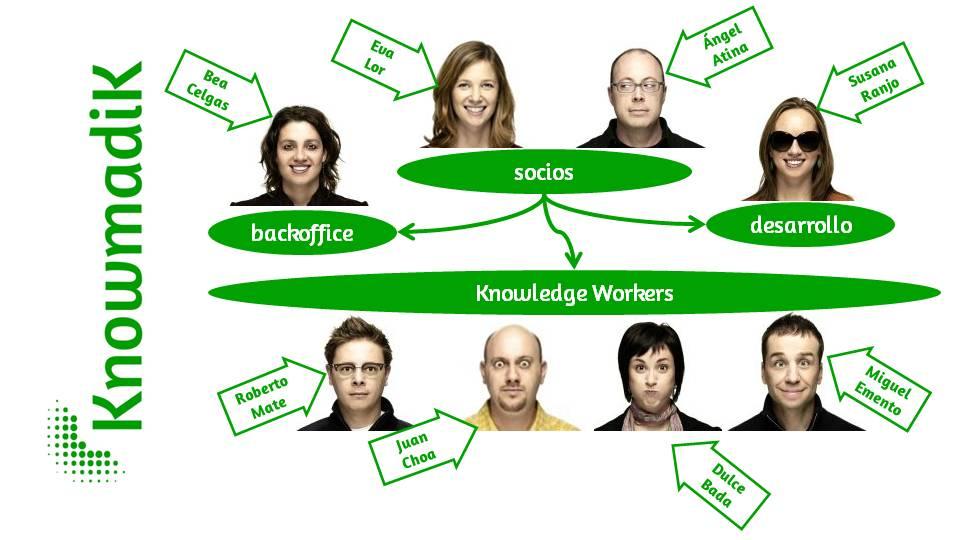 Knowmadik. Empresa de trabajadores del conocimiento. Organigrama