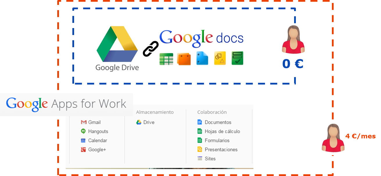 Cloud office suite: Google Apps for Work... ¡por fin bien explicado!