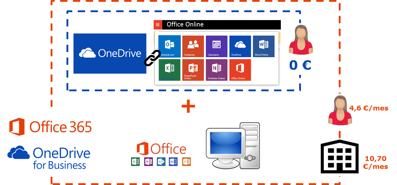 Cloud office suite: OneDrive... ¡por fin bien explicado!