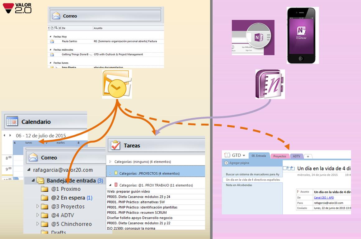 Procesado GTD con Outlook y OneNote